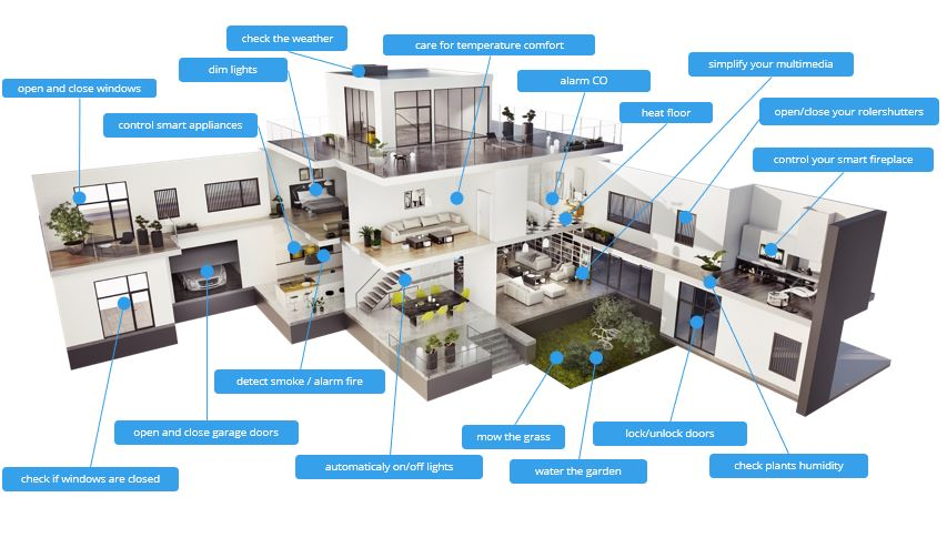 Myths Of A Smart Home Part 2 Fibaro